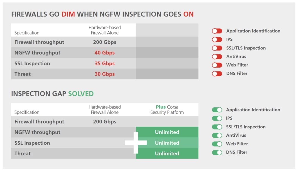 A turnkey virtualization platform allows you to enable all the NGFW features to increase threat protection.