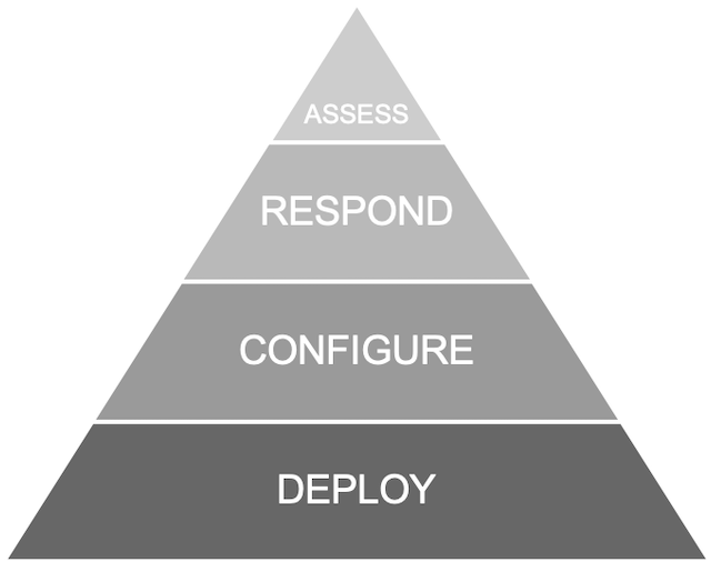 Network Security Protection Pyramid