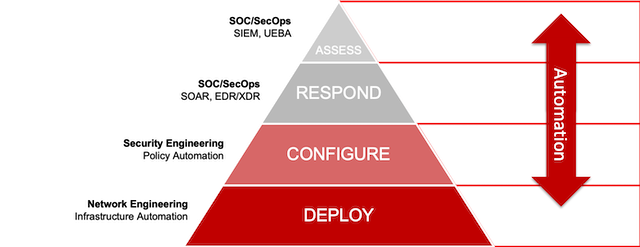 Automation of the Network Security Protection Pyramid